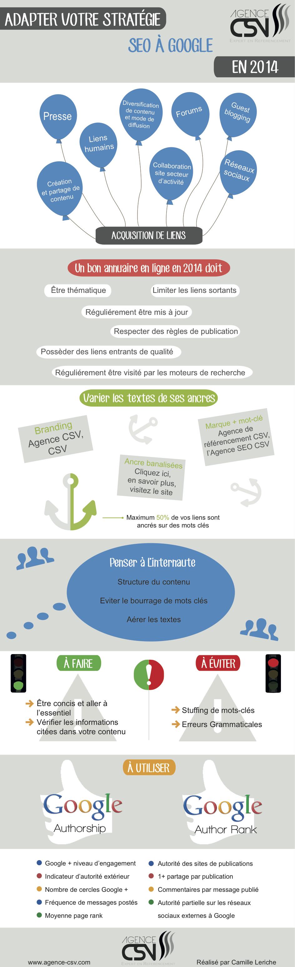Les différentes stratégies de visibilité en SEO à travers les médias sociaux