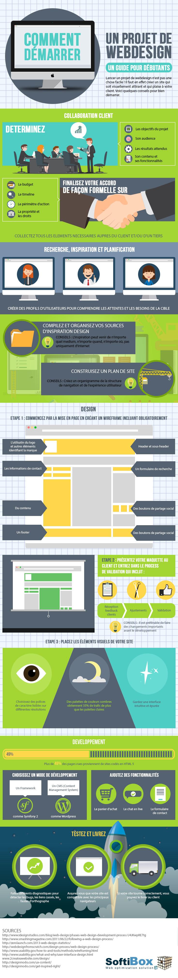 [Infographie] Comment démarrer un projet de webdesign