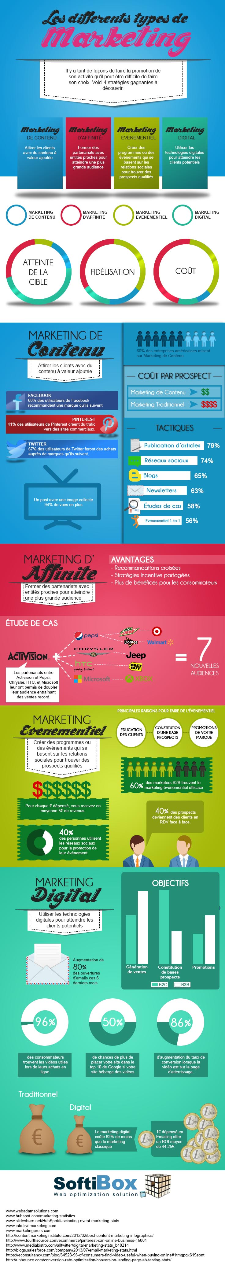 [Infographie] Les différents types de marketing